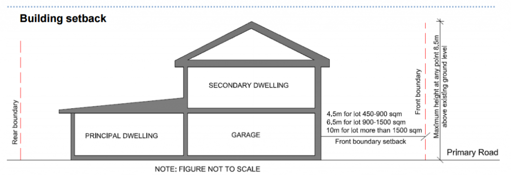Building Heights & Setbacks of Granny Flats - Rescon Builders