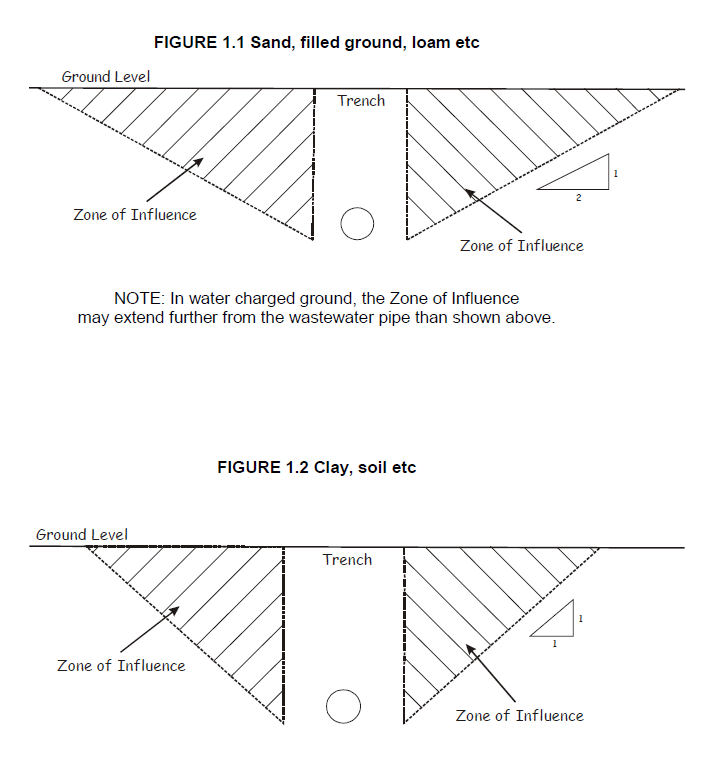Granny flats building near or over sewer pipes rescon builders figure 11 and 12 shows how the zone of influence is arrived ccuart Images