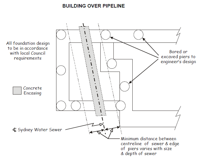 Granny flats building near or over sewer pipes rescon builders image027 ccuart Images